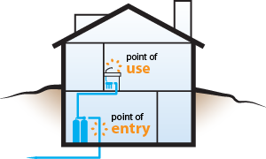 point of entry purification diagram | Claus water specialists